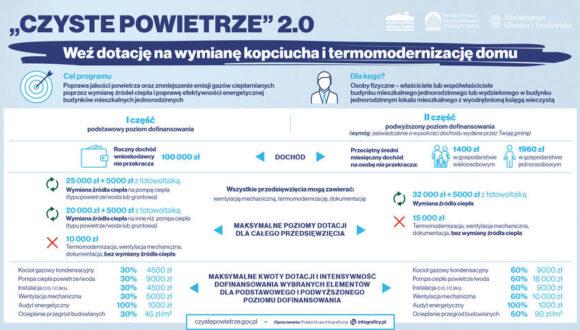 Czyste Powietrze 2.0. Dotacja do 37 tys. zł